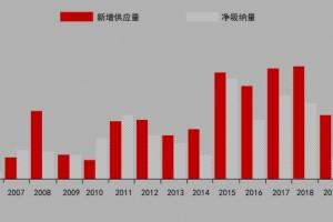 专访帝纳国际董事合伙人俞寒超:后疫情时代商办地产的现状与机遇