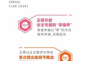 2020正荣家庭节 | 启幕在即,为幸福焕彩归来!