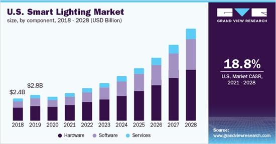 智能照明市场发展趋势分析